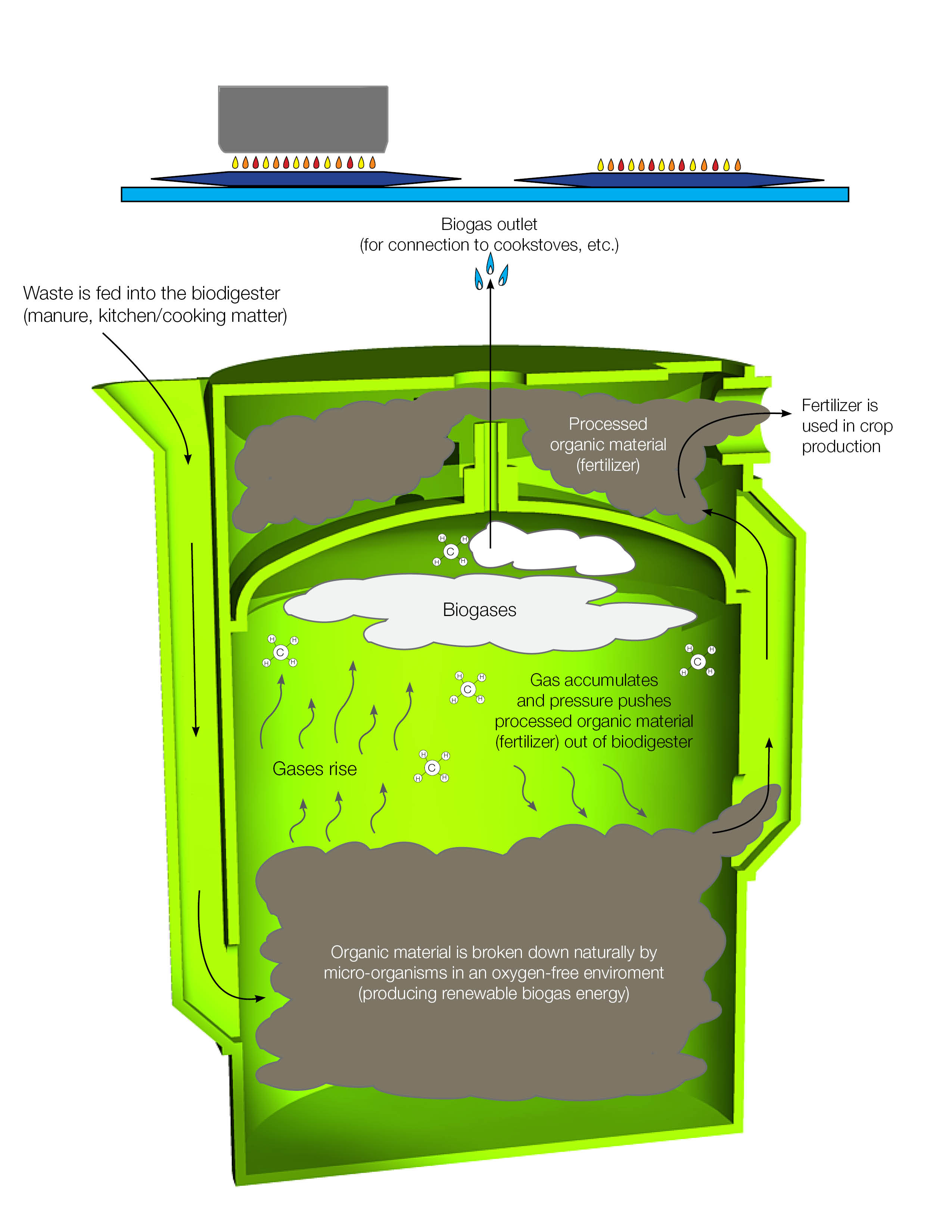 ATEC Biodigester How it Works